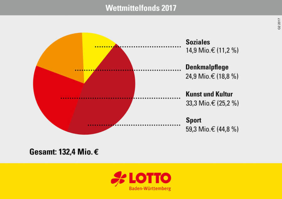 Wettmittelfonds Baden-Württemberg 2017