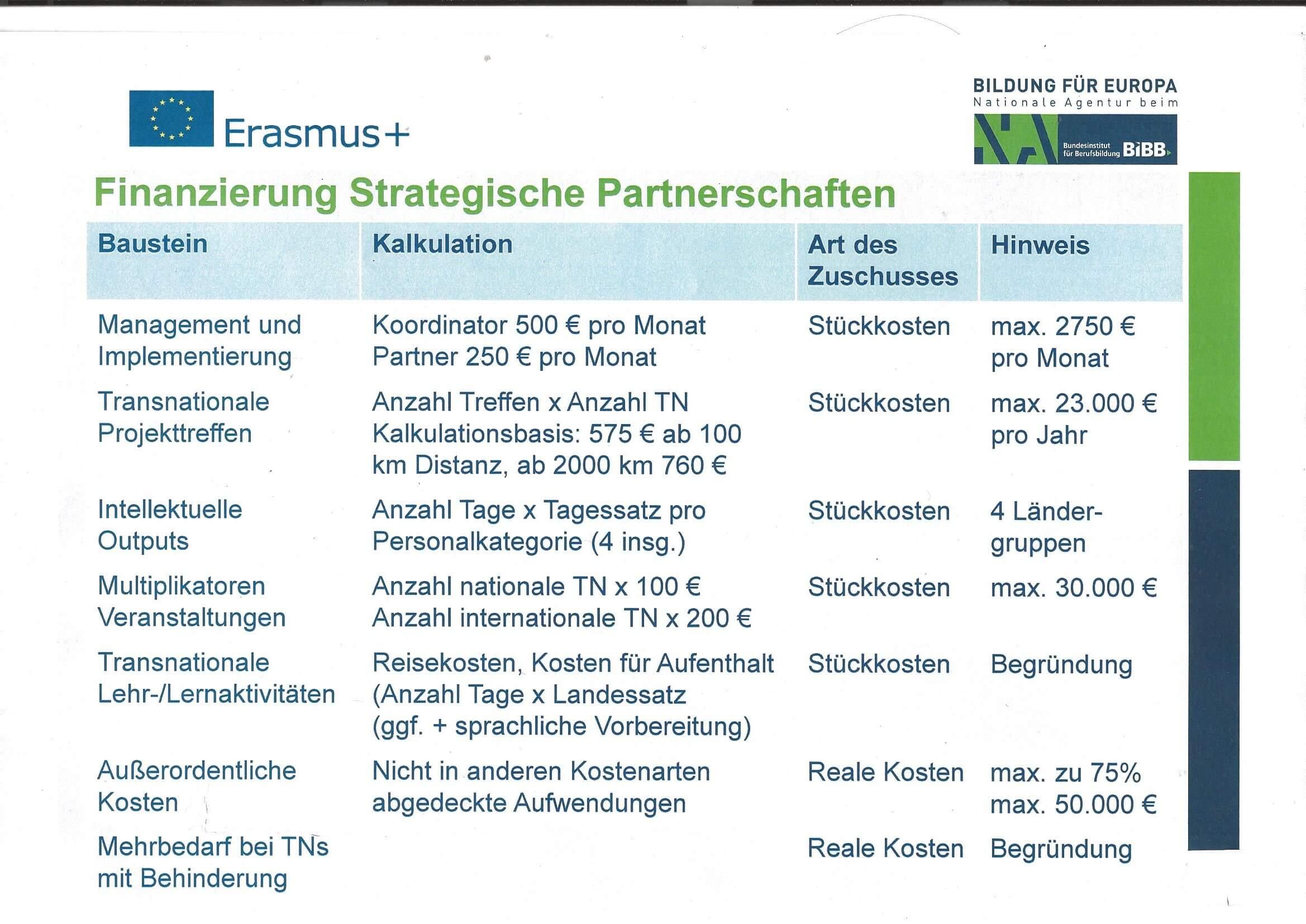 ERAMSUS+ Finanzierungsbausteine