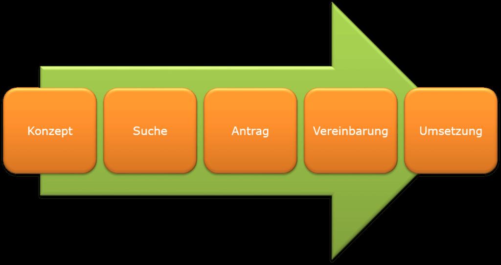Schritte der Fördermittelakquise
